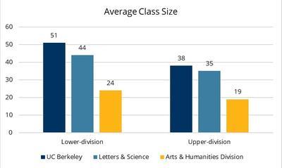 Arts & Humanities Average Class Size Chart